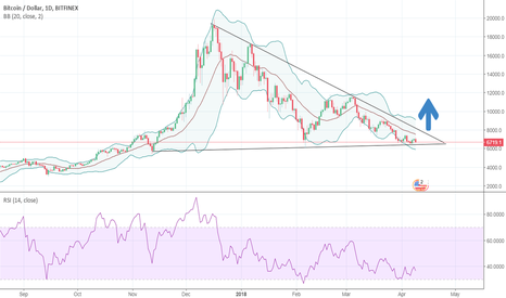 BTCUSD: Bitcoin is in Triangle Formation since December in daily intrvl