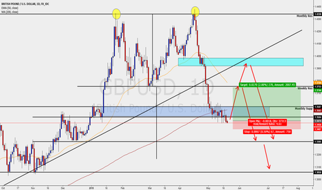 GBPUSD: GBPUSD - DAILY - LONGS IN PLAY