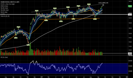 IWM: Maybe another % upside