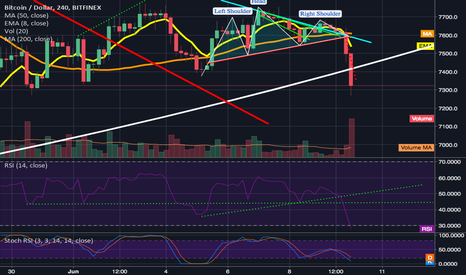 BTCUSD: lower lows/head & shoulders pattern I warned about is triggered