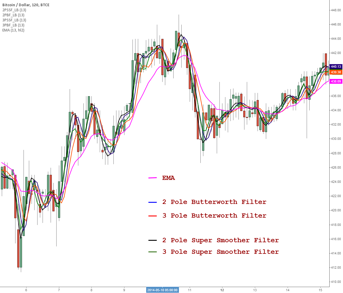 Indicators: Butterworth & Super Smoother filters by LazyBear