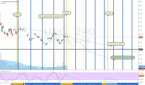 UNG: Natural Gas Futures Roll And Weekly Reports Be Careful Of Contan