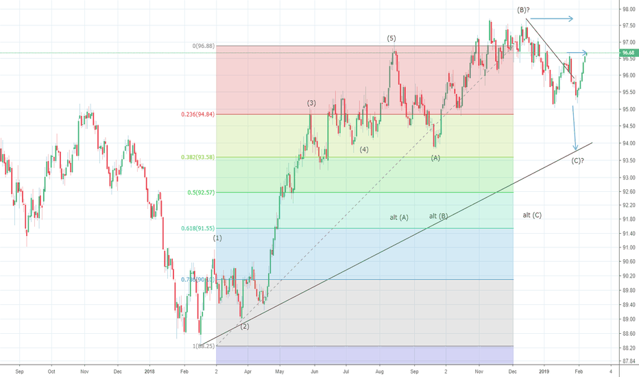 DXY: US Dollar Index tests resistance at 96.68 levels. Fails?