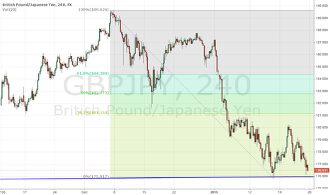 GBPJPY: GBPJPY resumes its uptrend