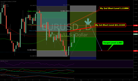 EURUSD: EURUSD on Position
