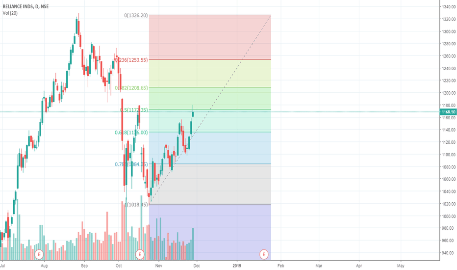 RELIANCE: Reliance - Next move may trigger for 1210