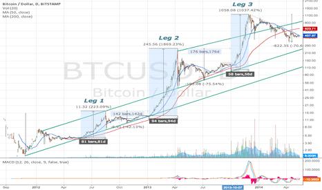 BTCUSD: Bitcoin's 4th Leg?