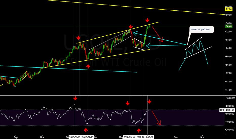 USOIL: USOIL picture update