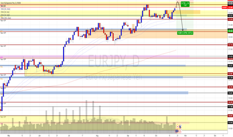 EURJPY: Possible short entry