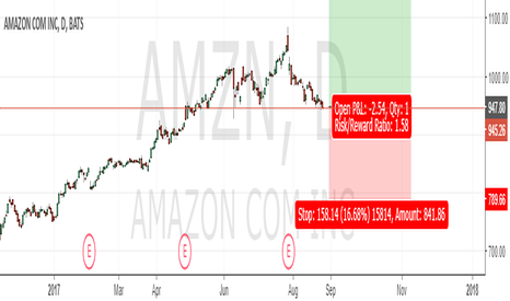 AMZN: Long for Amazon