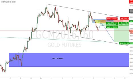 GCM2016: GOLD H1: H1 ORG. SUPPLY ZONE