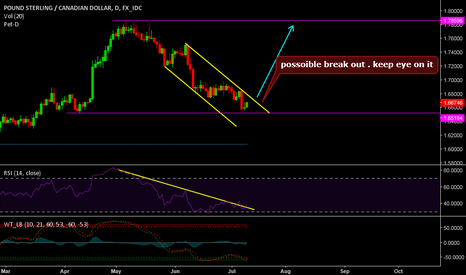 GBPCAD: GBPCAD POSSOIBLE BREAK UP