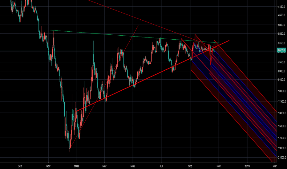 BTCUSD: Looks like we're about to drop out of the longterm rising wedge