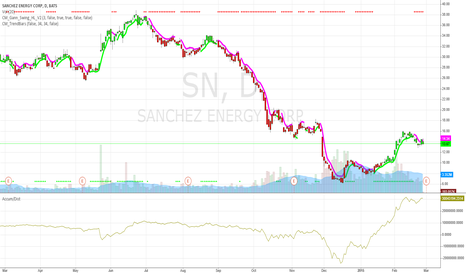 SN: SN Sanchez Energy Accum/Dist Breakout to All Time Highs