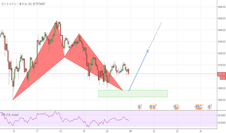 BTCUSD: (BTC/USD) 1H LONG