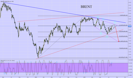 UKOIL: Crude Oil Brent