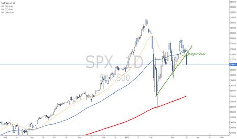 SPX: Daily bearish signal