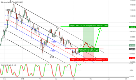 BTCUSD: Up. Bullish. Trading Plan !