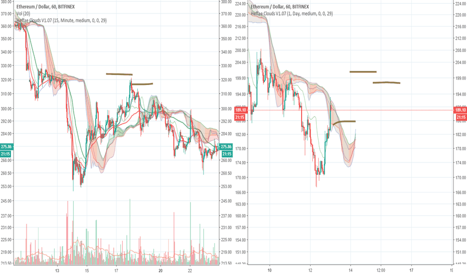 ETHUSD: ETHUSD, expecting range play (consolidation) levels on 1H