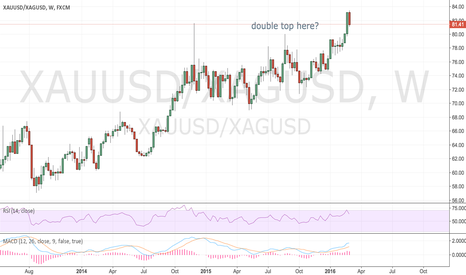 XAUUSD/XAGUSD: double top here