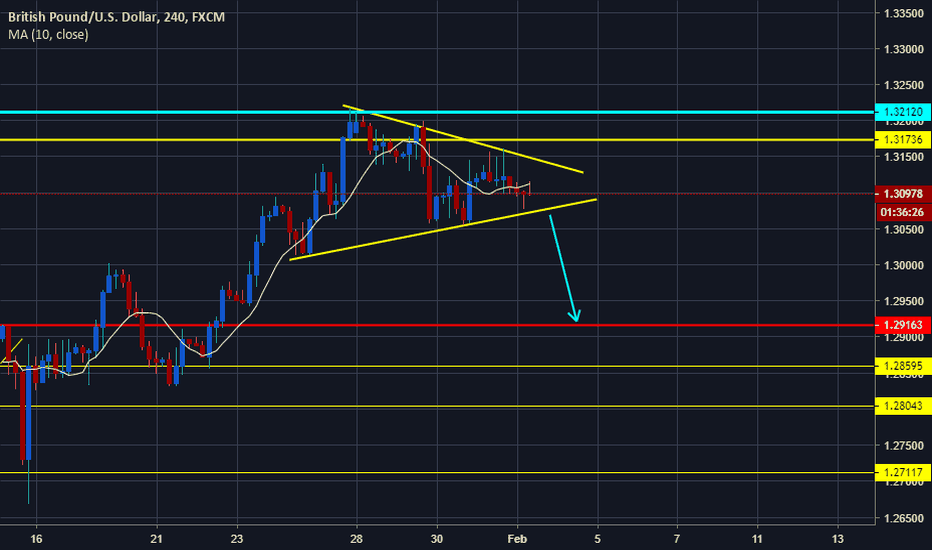 GBPUSD: GBPUSD Symmetrical Triangle!