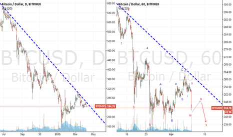 BTCUSD: 08apr2015_BTC:not v bullish med-term anymore:expectin 5thwavedwn