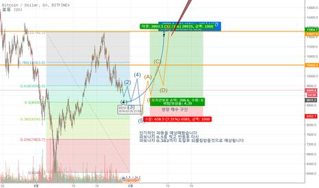 BTCUSD: (BTC/USD) 높은확률의 단기적 파동예상안 (위험도 30%)