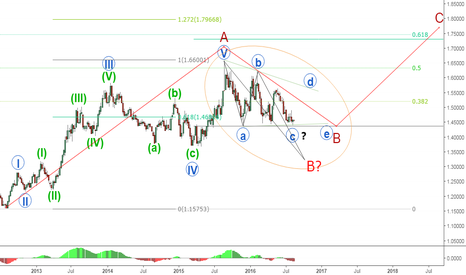 EURAUD: EURAUD  where will be the B wave termination? Long-term forecast