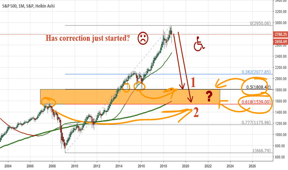 SPX: SPX500: Has correction (0.5 vs 0.618?) just started? I think so.