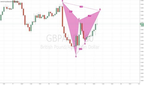 GBPAUD: Potential Bearish Gartley