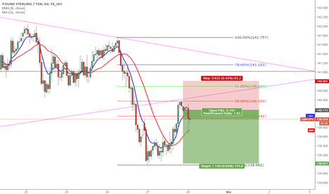 GBPJPY: GBP/JPY -SHORT POSSIBILTY