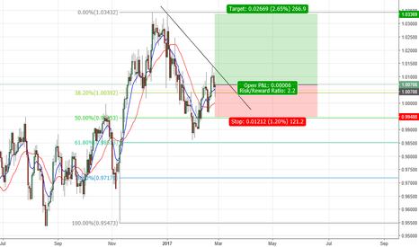 USDCHF: USD/CHF (BUY)