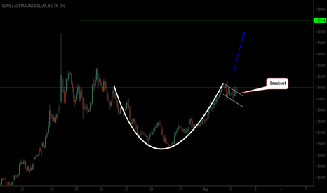EURAUD: EURAUD ...cup and handle