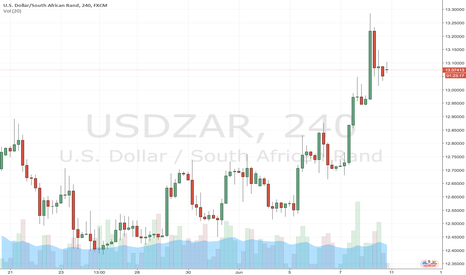 USDZAR: A Strong USD may invite for a Buy trade through the week