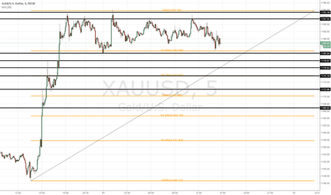 XAUUSD: $GOLD Short Opportunity.
