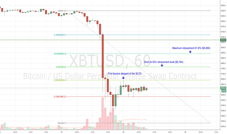 XBTUSD: XBTUSD bounce areas