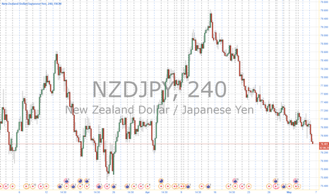 NZDJPY: NJ short