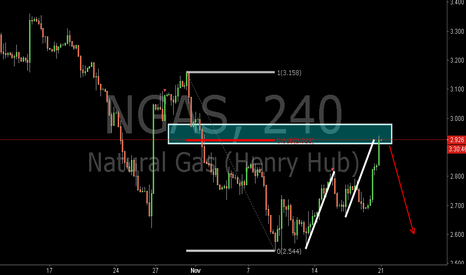 NGAS: NGAS:Bearish AB=CD Pattern and 0.618RET