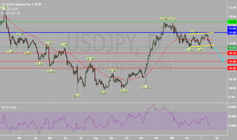 USDJPY: USDJPY Daily Chart : Further Downside.