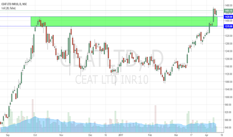 CEATLTD: CEAT Long on short term Holding