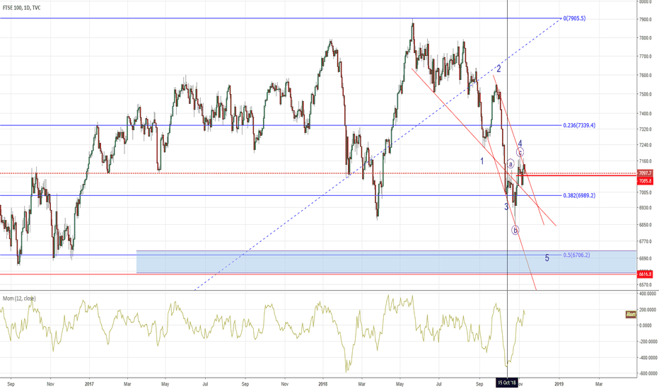 UKX: FTSE - Another view, same conclusion.