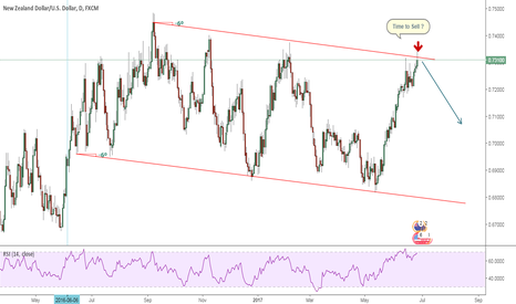 NZDUSD: Potential Bearish Opportunity For NZD/USD