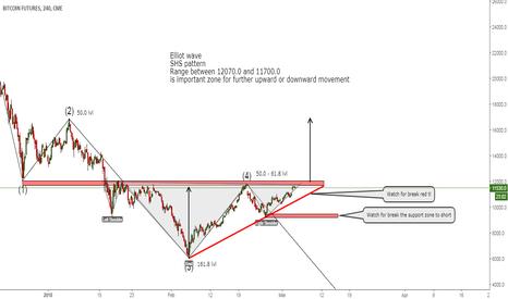 BTC1!: Bitcoin Futures