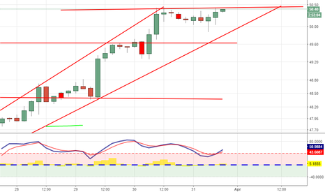 USOIL: want see a move to next level 50.45 before long is valid
