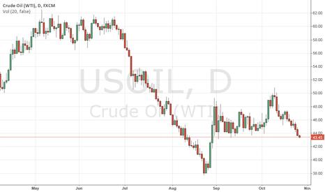 USOIL: wti oil