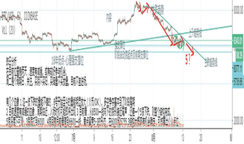 BTCUSD: BTC分析-0813 似有好转,仍需谨慎