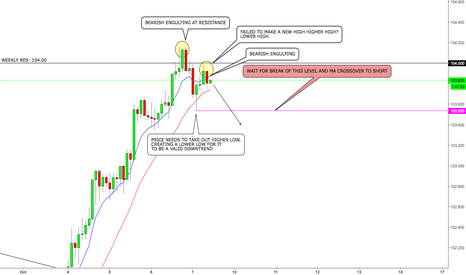 USDJPY: USDJPY POSSIBLE SHORT