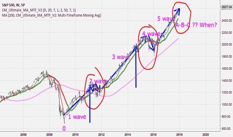 SPX: S&P - Waiting for A-B-C Zigzag corrections