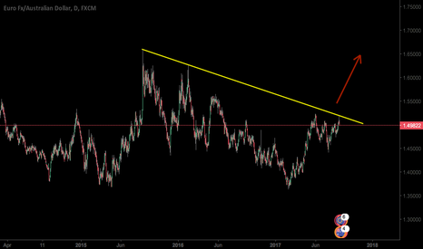 EURAUD: Wait for breakout