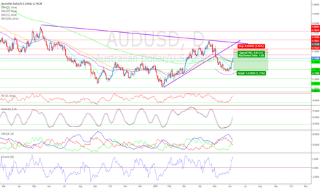AUDUSD: AUDUSD Rallies But Remains Technical Short